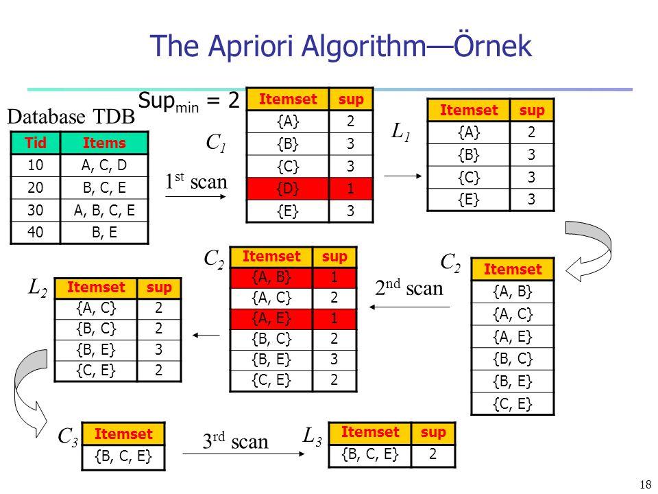 The Apriori Algorithm—Örnek
