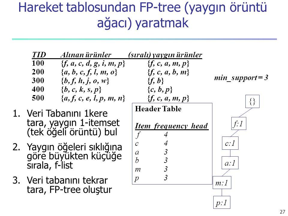 Hareket tablosundan FP-tree (yaygın örüntü ağacı) yaratmak