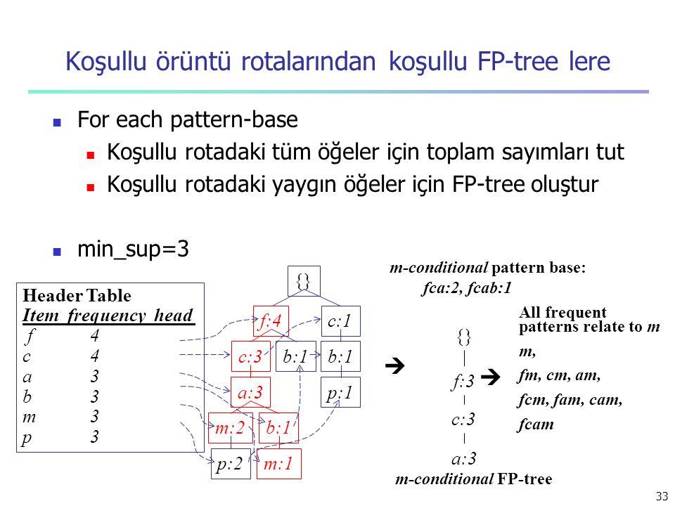 Koşullu örüntü rotalarından koşullu FP-tree lere