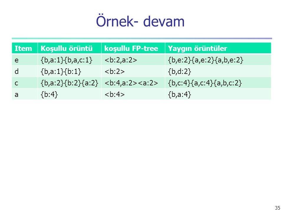 Örnek- devam Item Koşullu örüntü koşullu FP-tree Yaygın örüntüler e