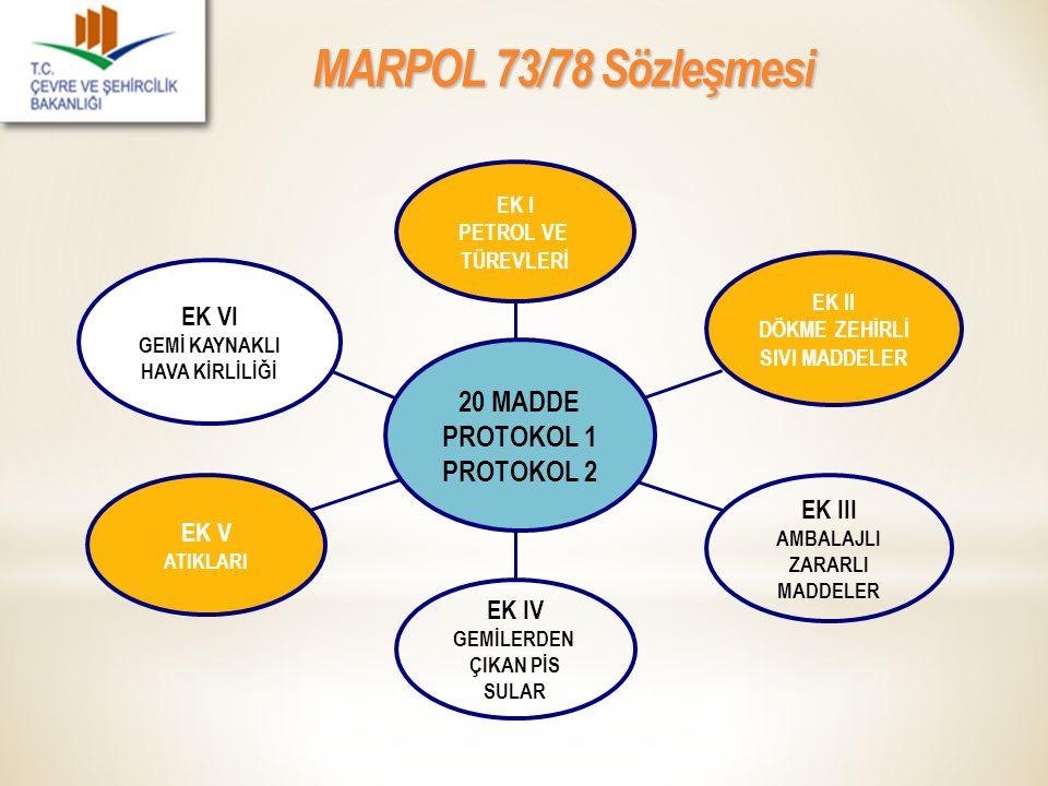 MARPOL 73/78 Sözleşmesi 20 MADDE PROTOKOL 1 PROTOKOL 2 EK VI EK III