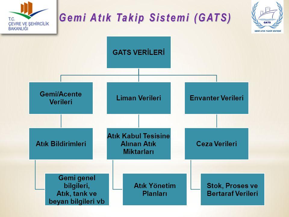 Gemi Atık Takip Sistemi (GATS)