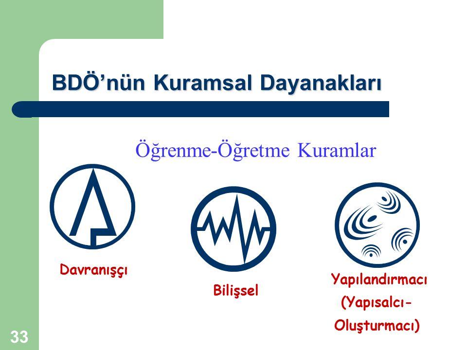 BDÖ'nün Kuramsal Dayanakları