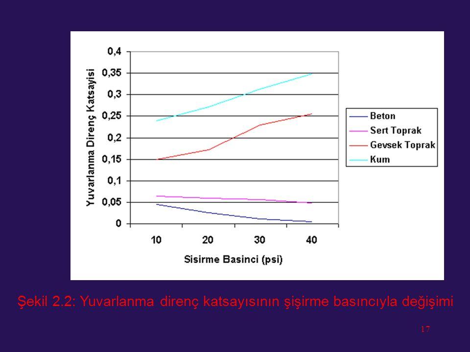 Şekil 2.2: Yuvarlanma direnç katsayısının şişirme basıncıyla değişimi