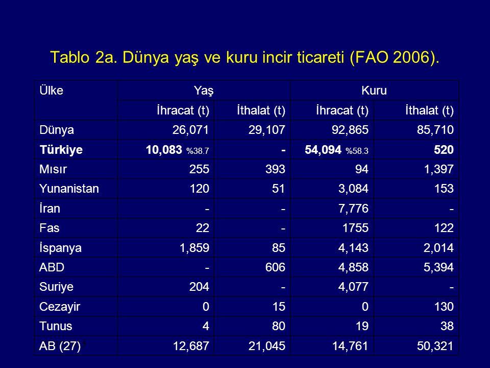Tablo 2a. Dünya yaş ve kuru incir ticareti (FAO 2006).
