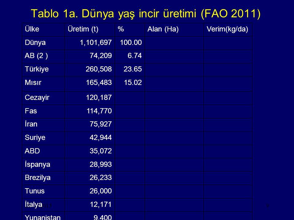 Tablo 1a. Dünya yaş incir üretimi (FAO 2011)