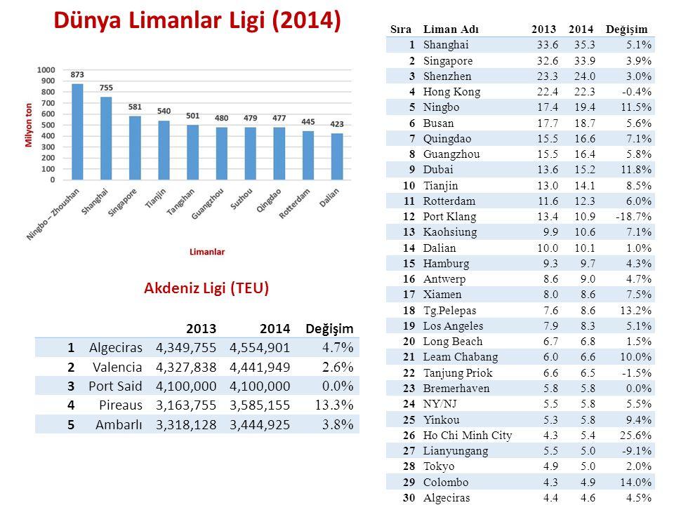 Dünya Limanlar Ligi (2014) Akdeniz Ligi (TEU) 2013 2014 Değişim 1