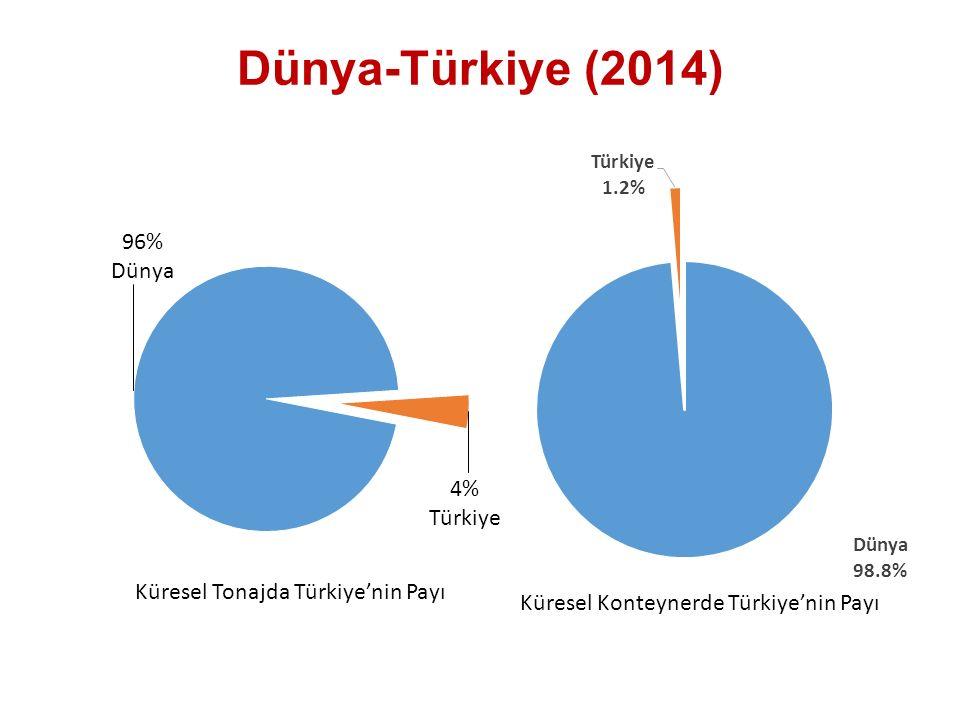 Dünya-Türkiye (2014) Küresel Tonajda Türkiye'nin Payı