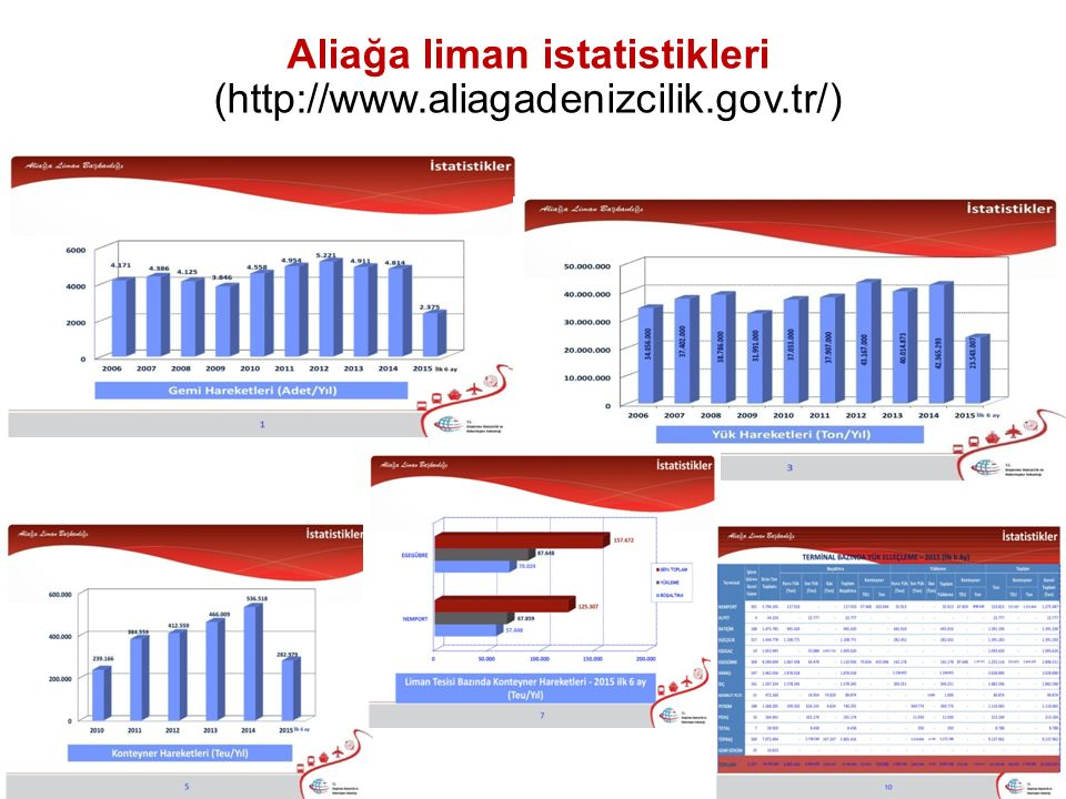 Aliağa liman istatistikleri (http://www.aliagadenizcilik.gov.tr/)