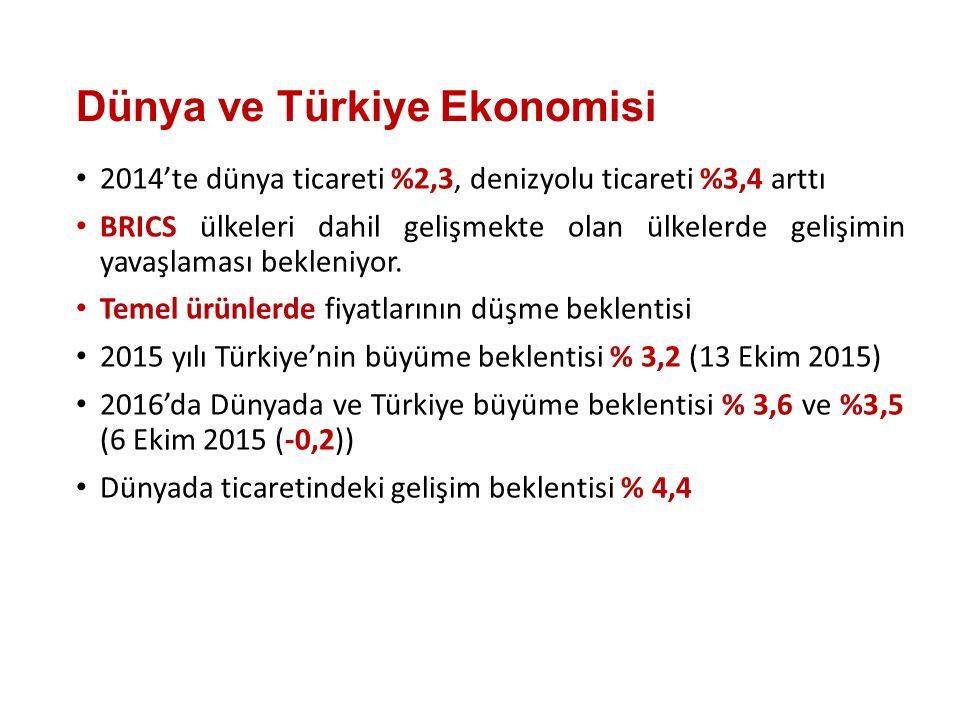 Dünya ve Türkiye Ekonomisi