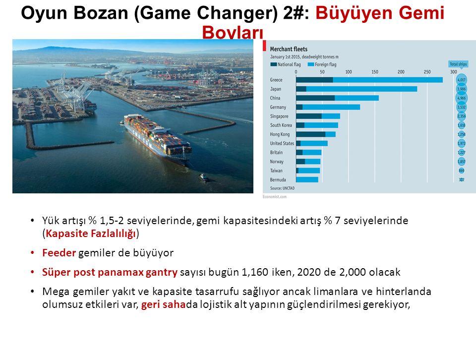 Oyun Bozan (Game Changer) 2#: Büyüyen Gemi Boyları