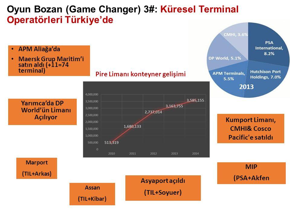 Oyun Bozan (Game Changer) 3#: Küresel Terminal Operatörleri Türkiye'de