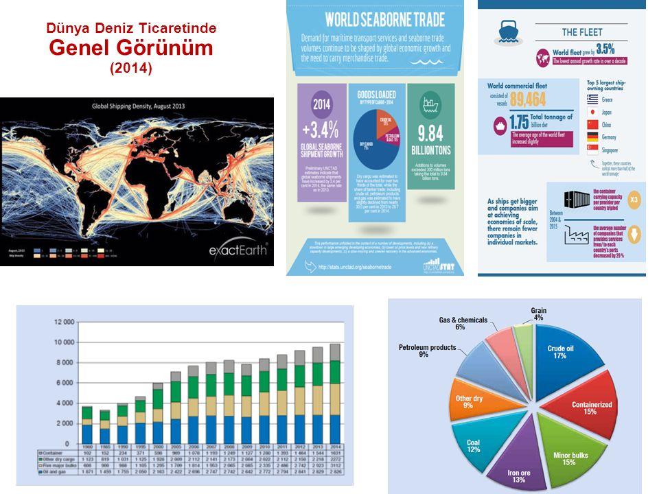 Dünya Deniz Ticaretinde Genel Görünüm (2014)