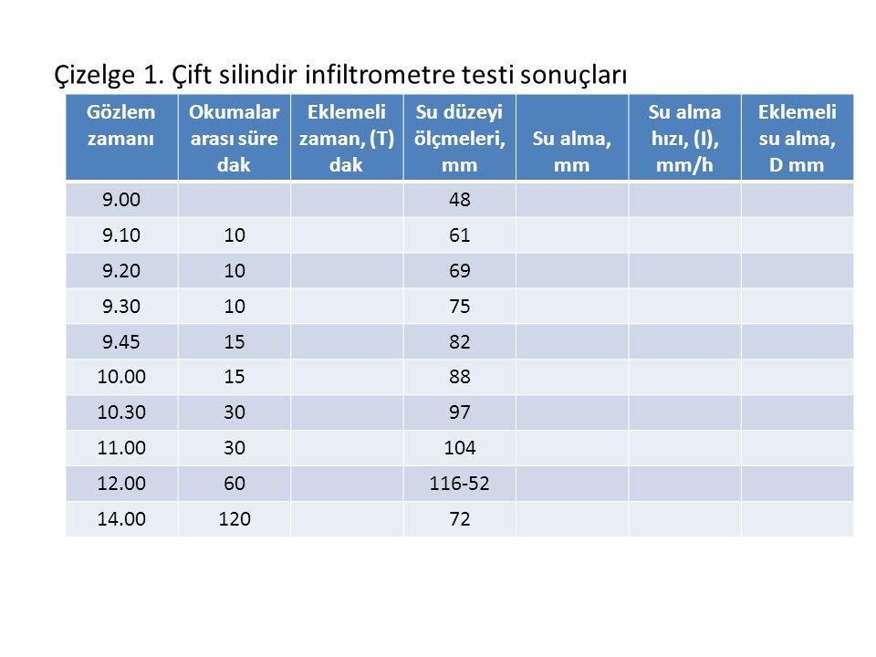 Çizelge 1. Çift silindir infiltrometre testi sonuçları