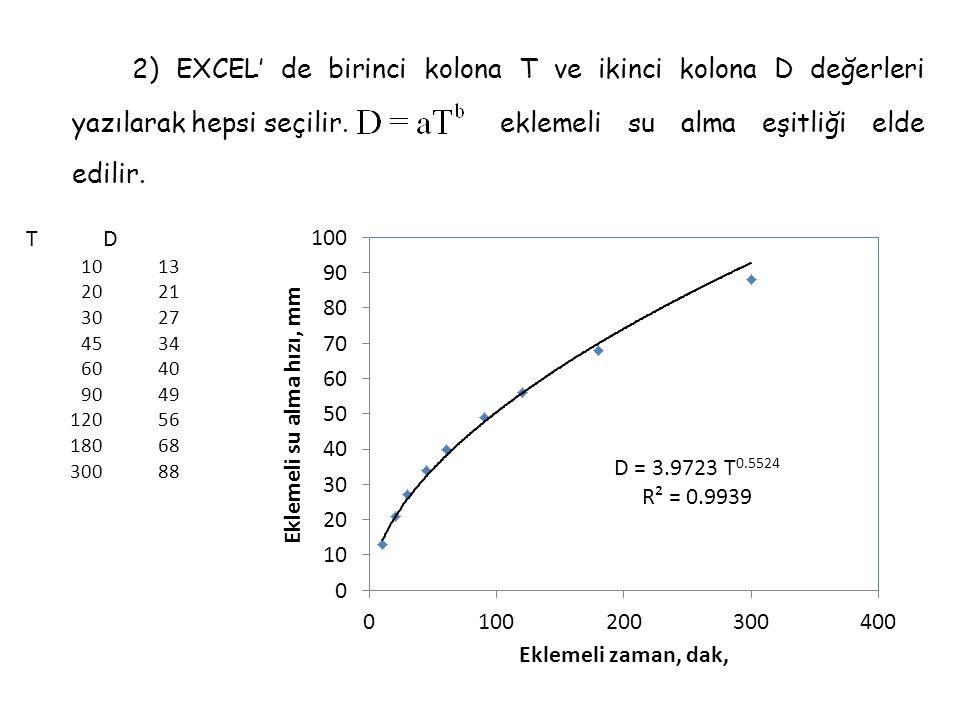 2) EXCEL' de birinci kolona T ve ikinci kolona D değerleri yazılarak hepsi seçilir. eklemeli su alma eşitliği elde edilir.
