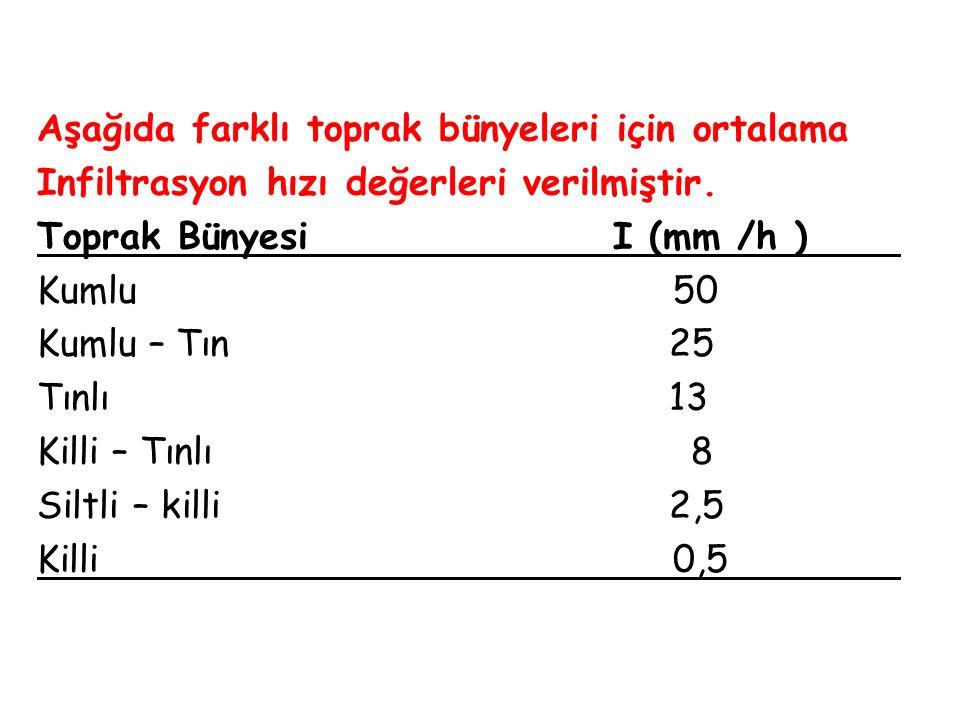 Aşağıda farklı toprak bünyeleri için ortalama