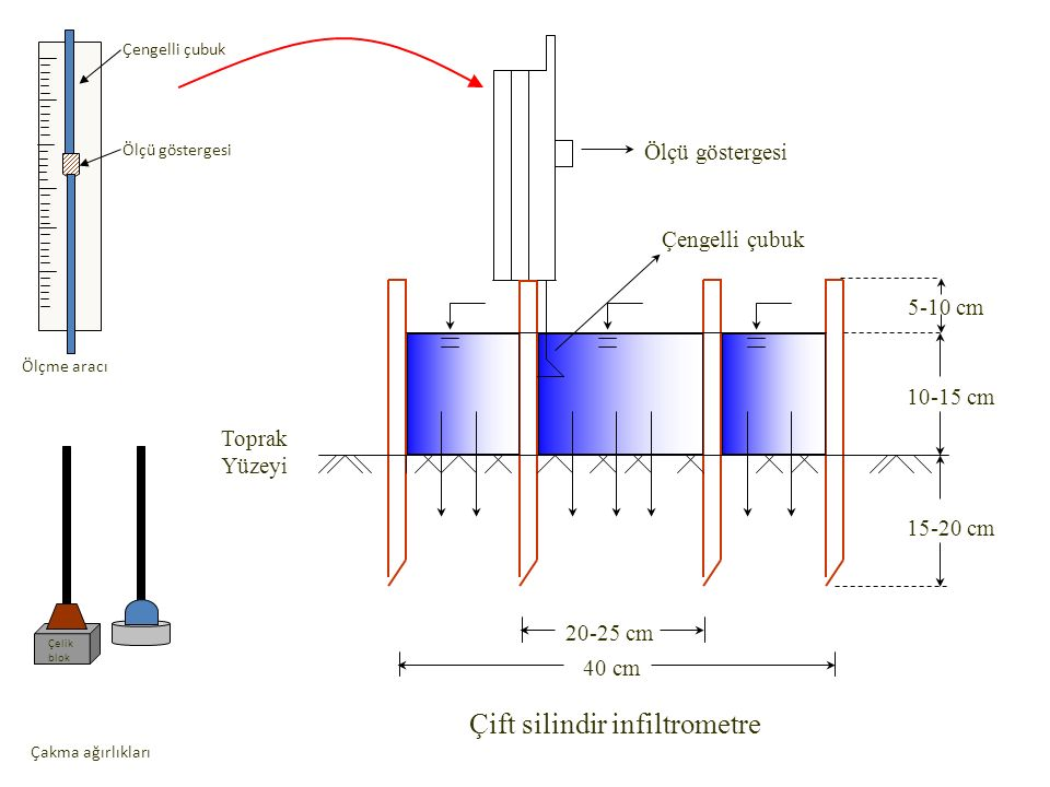 Çift silindir infiltrometre