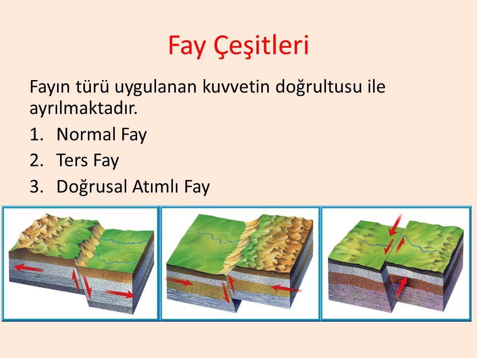 Fay Çeşitleri Fayın türü uygulanan kuvvetin doğrultusu ile ayrılmaktadır.
