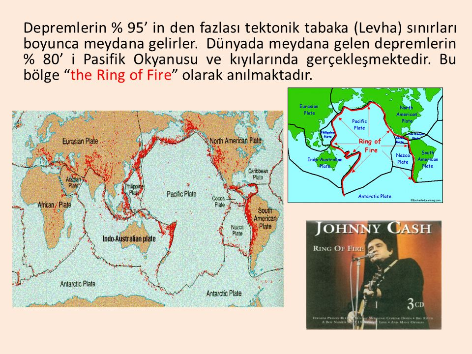 Depremlerin % 95' in den fazlası tektonik tabaka (Levha) sınırları boyunca meydana gelirler.