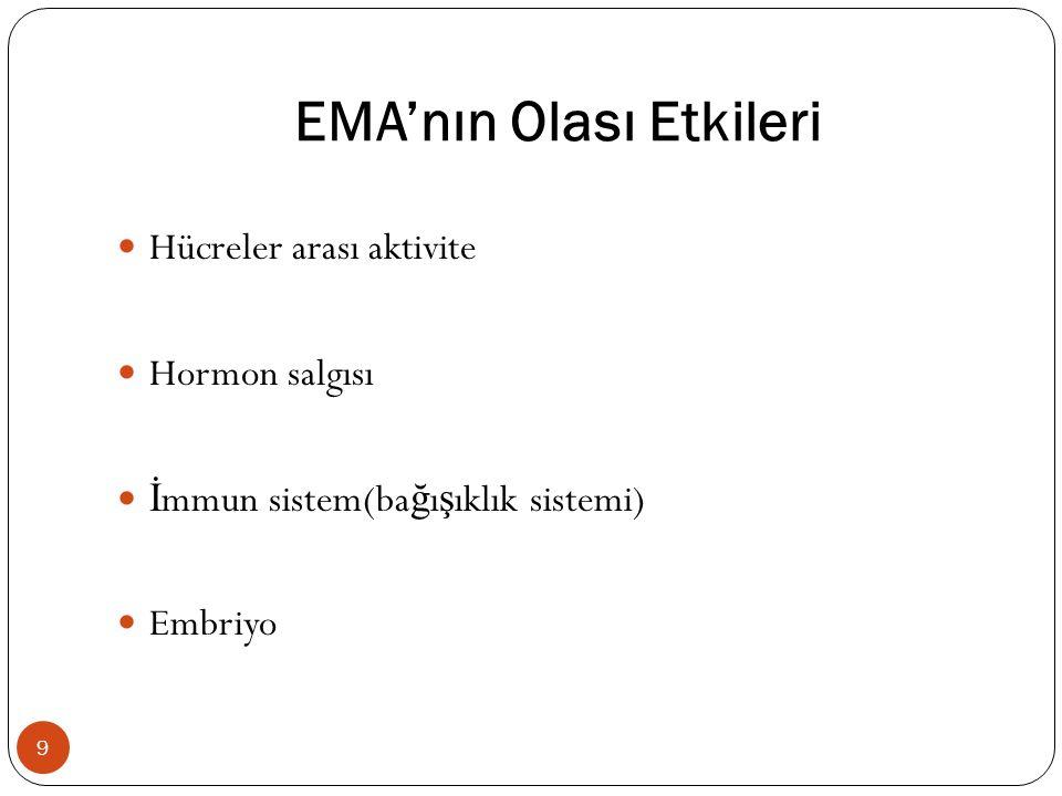 EMA'nın Olası Etkileri
