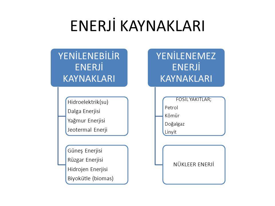 ENERJİ KAYNAKLARI YENİLENEBİLİR ENERJİ KAYNAKLARI