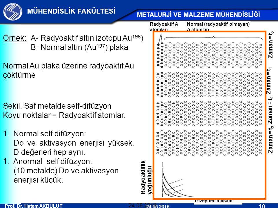 Örnek: A- Radyoaktif altın izotopu Au198)