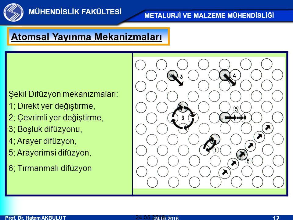Atomsal Yayınma Mekanizmaları