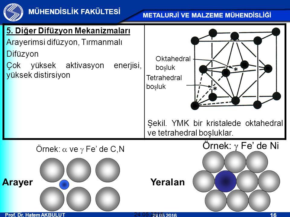 Örnek:  Fe' de Ni Arayer Yeralan 5. Diğer Difüzyon Mekanizmaları