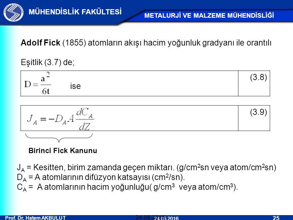 Adolf Fick (1855) atomların akışı hacim yoğunluk gradyanı ile orantılı