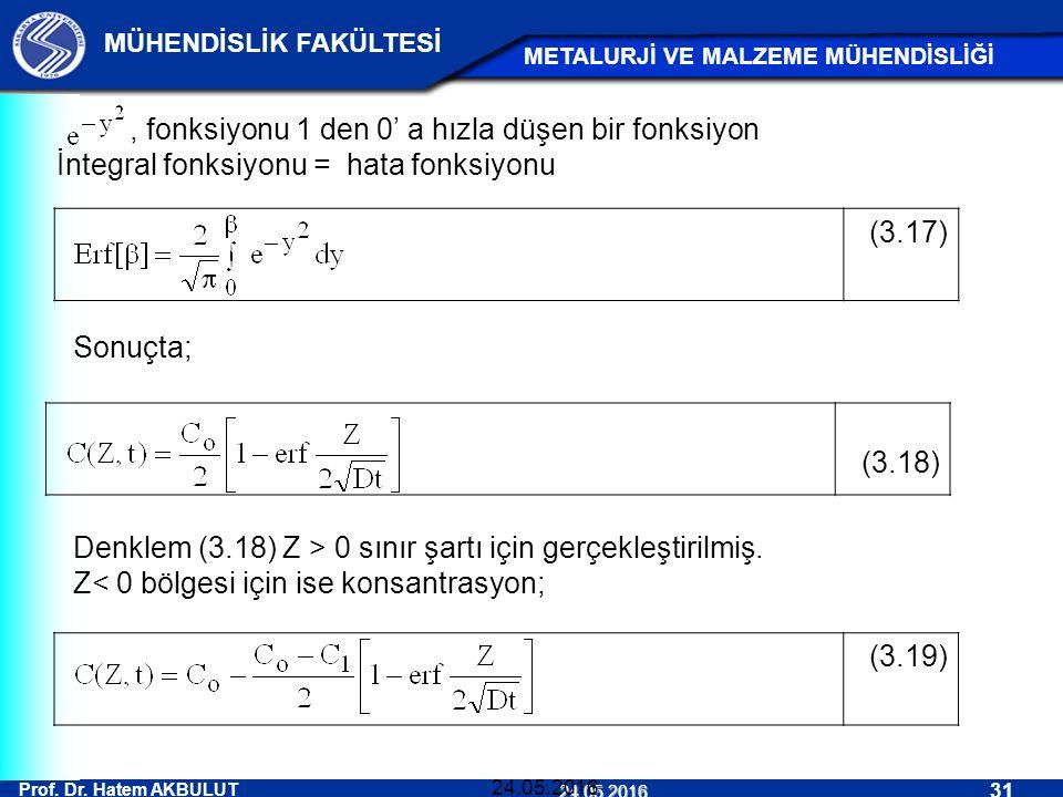 , fonksiyonu 1 den 0' a hızla düşen bir fonksiyon