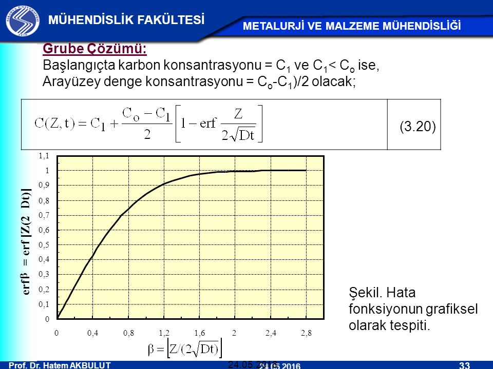 Başlangıçta karbon konsantrasyonu = C1 ve C1< Co ise,
