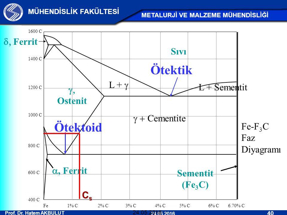 Ötektik Ötektoid d, Ferrit Sıvı L + g L + Sementit g, Ostenit