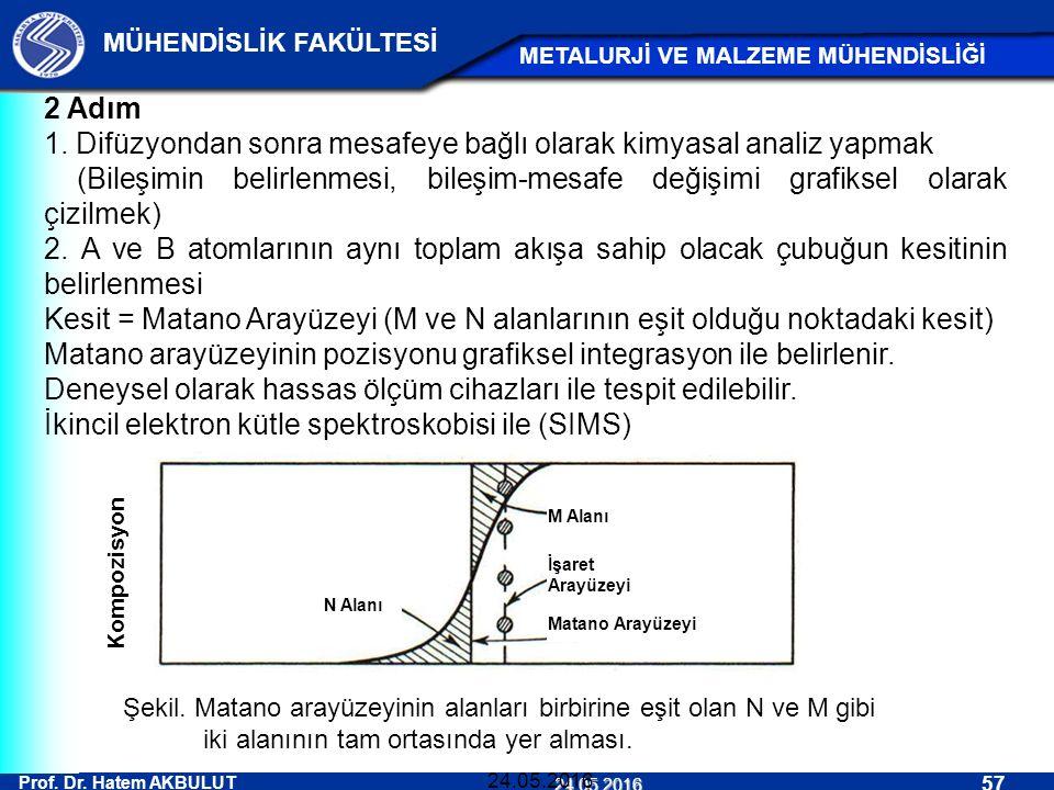 1. Difüzyondan sonra mesafeye bağlı olarak kimyasal analiz yapmak