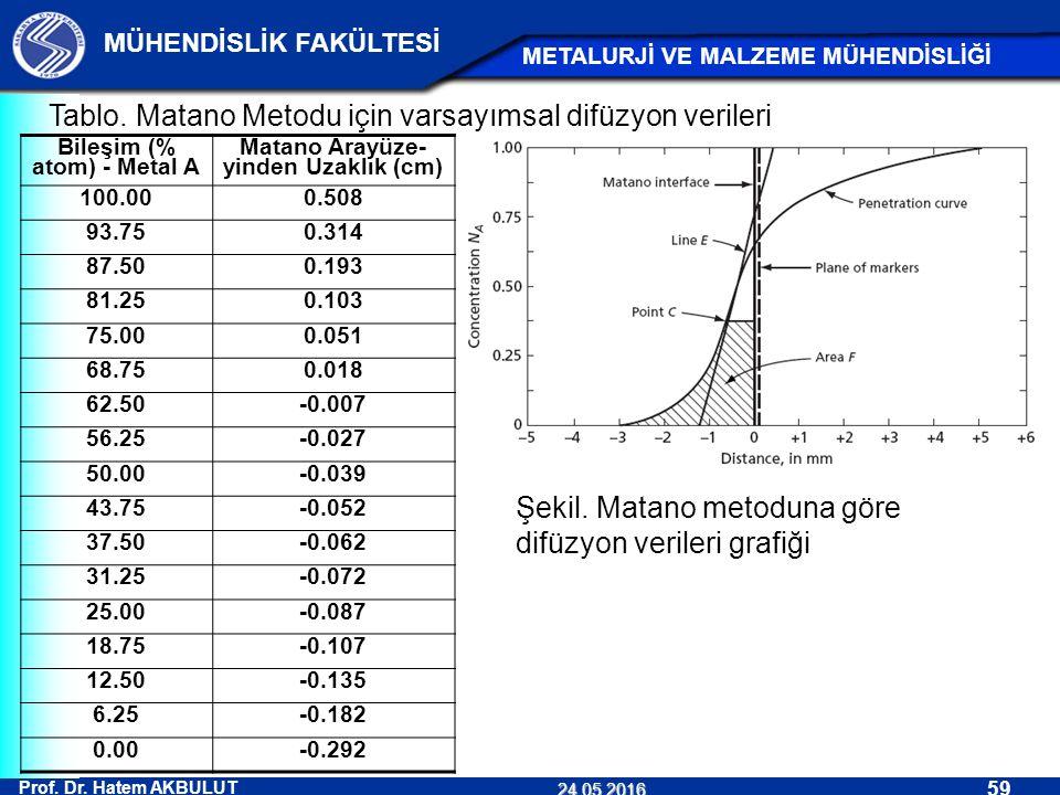 Bileşim (% atom) - Metal A Matano Arayüze-yinden Uzaklık (cm)