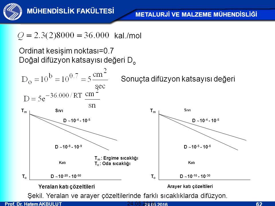 Ordinat kesişim noktası=0.7 Doğal difüzyon katsayısı değeri Do
