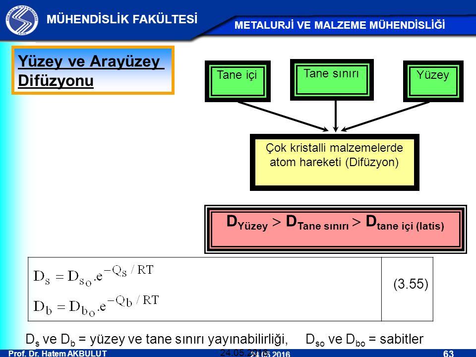 DYüzey  DTane sınırı  Dtane içi (latis)