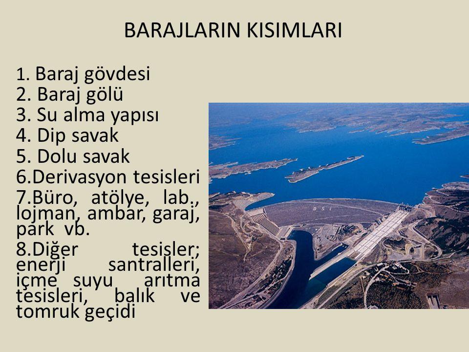 BARAJLARIN KISIMLARI 2. Baraj gölü 3. Su alma yapısı 4. Dip savak