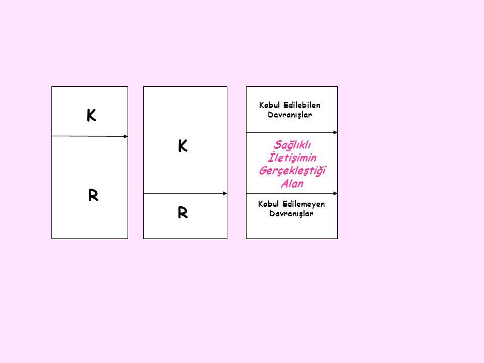 K K R R Sağlıklı İletişimin Gerçekleştiği Alan