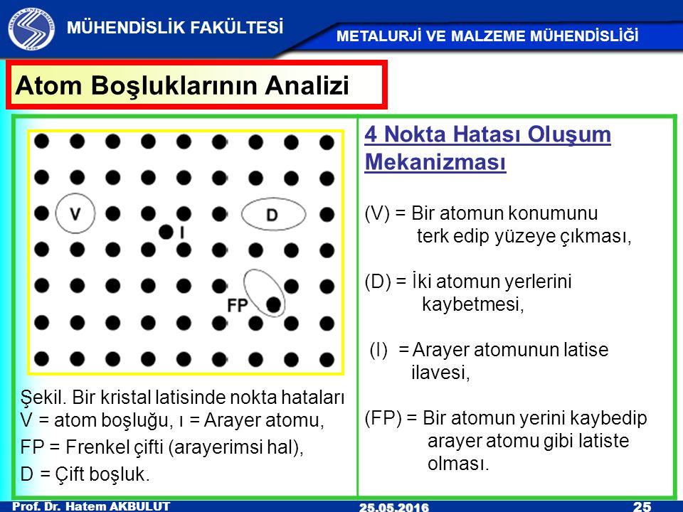 Atom Boşluklarının Analizi