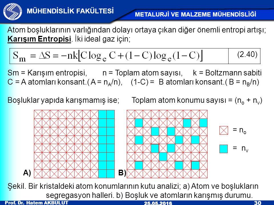 segregasyon halleri. b) Boşluk ve atomların karışmış durumu.