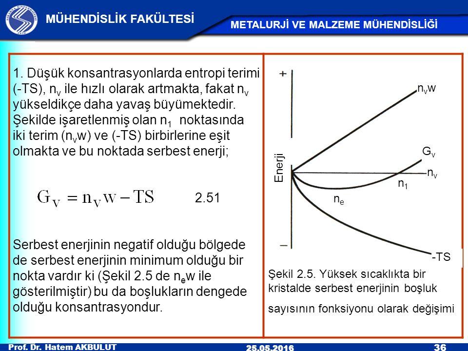 Şekil 2.5. Yüksek sıcaklıkta bir kristalde serbest enerjinin boşluk sayısının fonksiyonu olarak değişimi