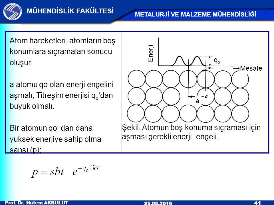 Şekil. Atomun boş konuma sıçraması için aşması gerekli enerji engeli.