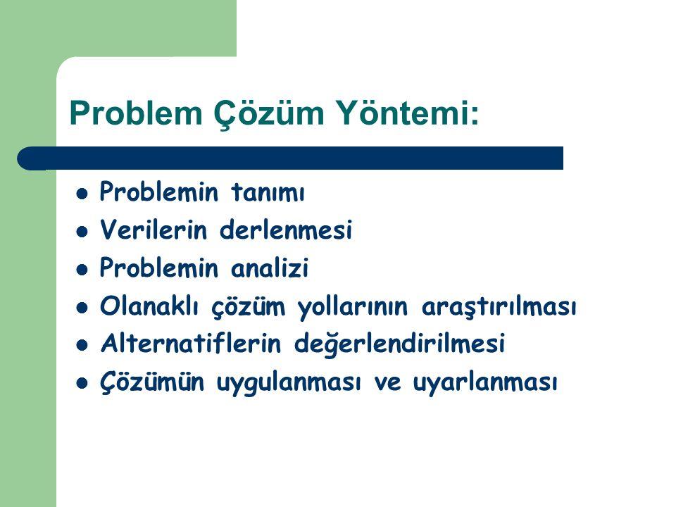 Problem Çözüm Yöntemi: