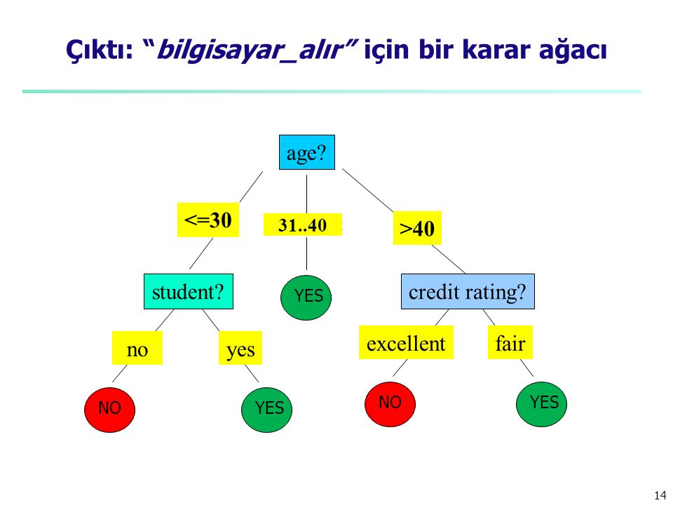 Çıktı: bilgisayar_alır için bir karar ağacı