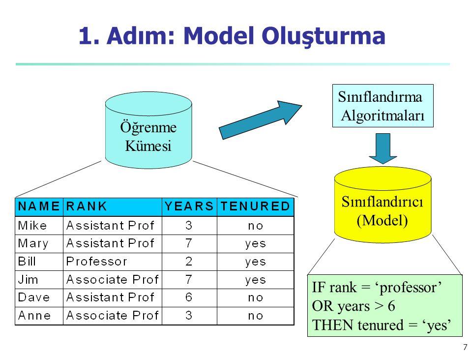 1. Adım: Model Oluşturma Sınıflandırma Algoritmaları Öğrenme Kümesi