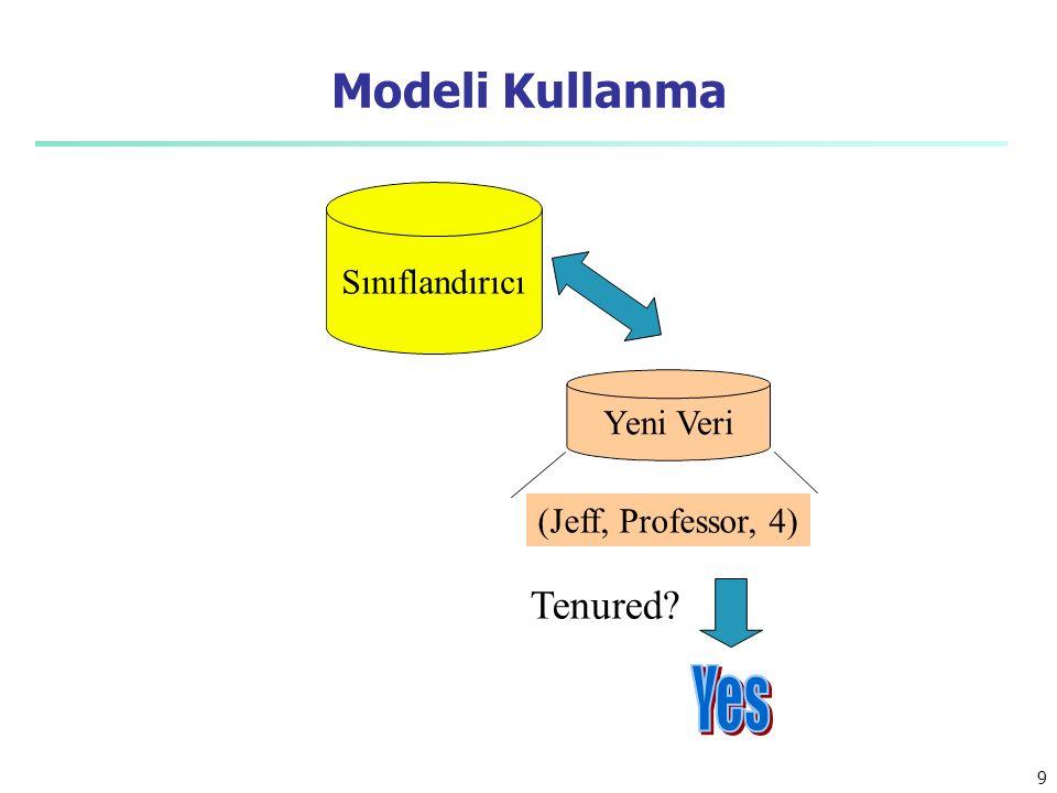Modeli Kullanma Sınıflandırıcı Yeni Veri (Jeff, Professor, 4) Tenured
