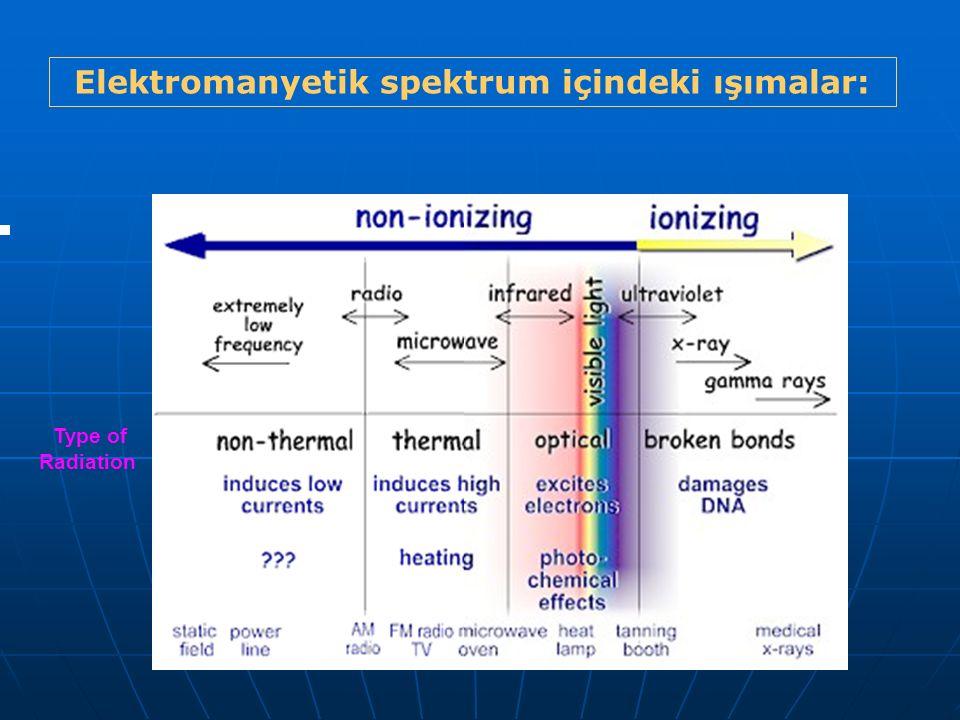 Elektromanyetik spektrum içindeki ışımalar: