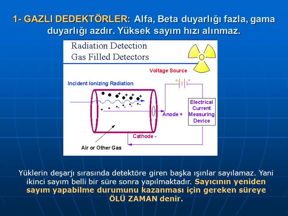 1- GAZLI DEDEKTÖRLER: Alfa, Beta duyarlığı fazla, gama duyarlığı azdır