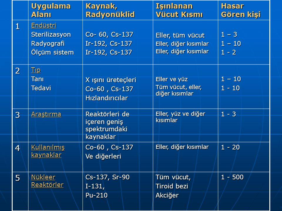 1 2 3 4 5 Uygulama Alanı Kaynak, Radyonüklid Işınlanan Vücut Kısmı