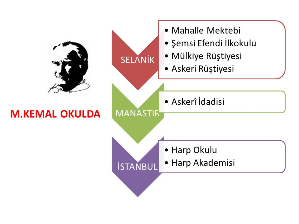 M.KEMAL OKULDA SELANİK Mahalle Mektebi Şemsi Efendi İlkokulu